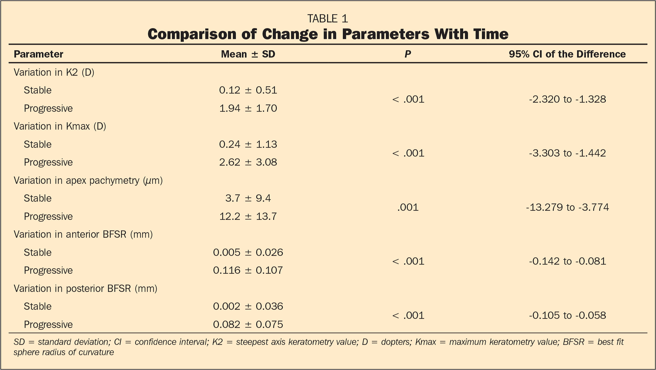 Comparison of Change in Parameters With Time