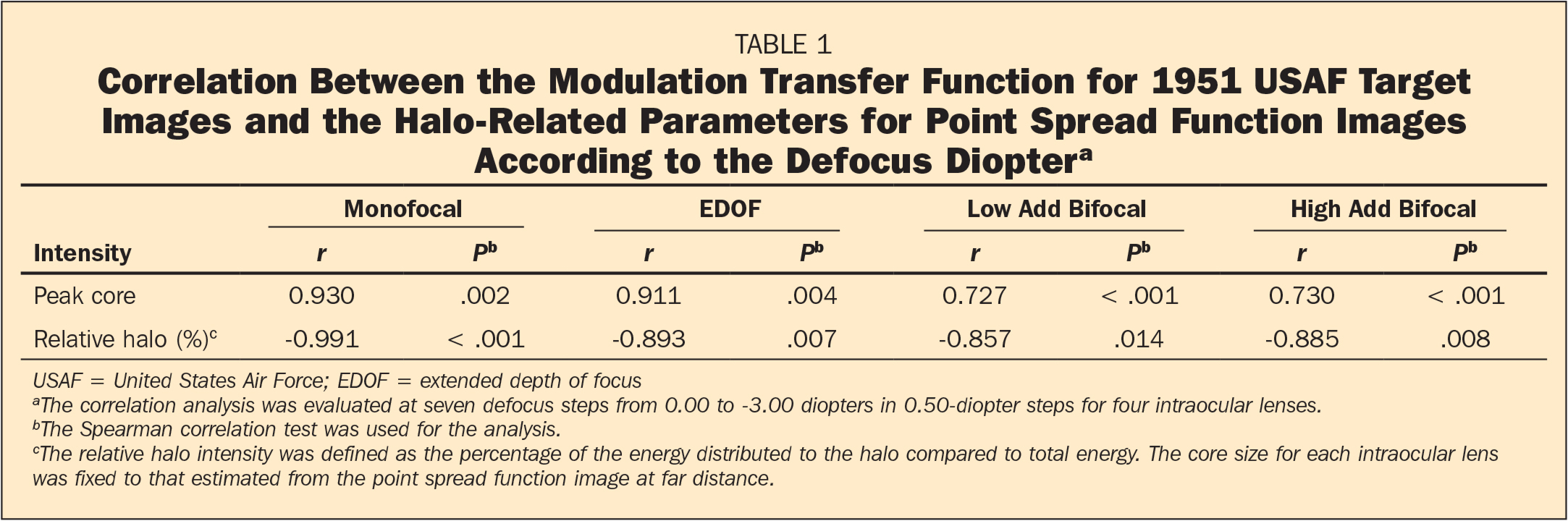 Correlation Between the Modulation Transfer Function for 1951 USAF Target Images and the Halo-Related Parameters for Point Spread Function Images According to the Defocus Dioptera