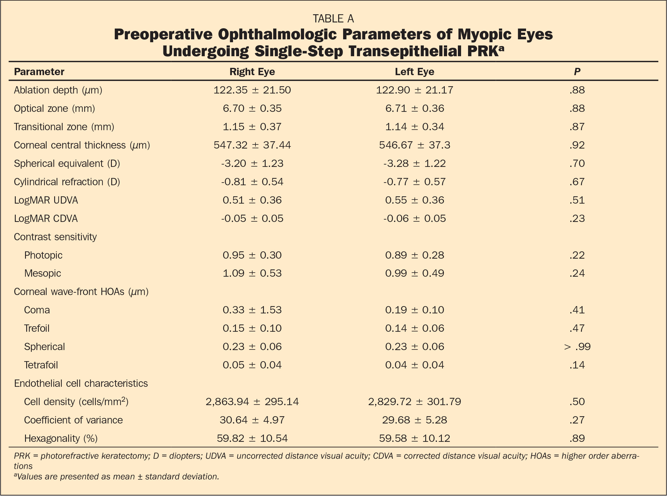 Preoperative Ophthalmologic Parameters of Myopic Eyes Undergoing Single-Step Transepithelial PRKa