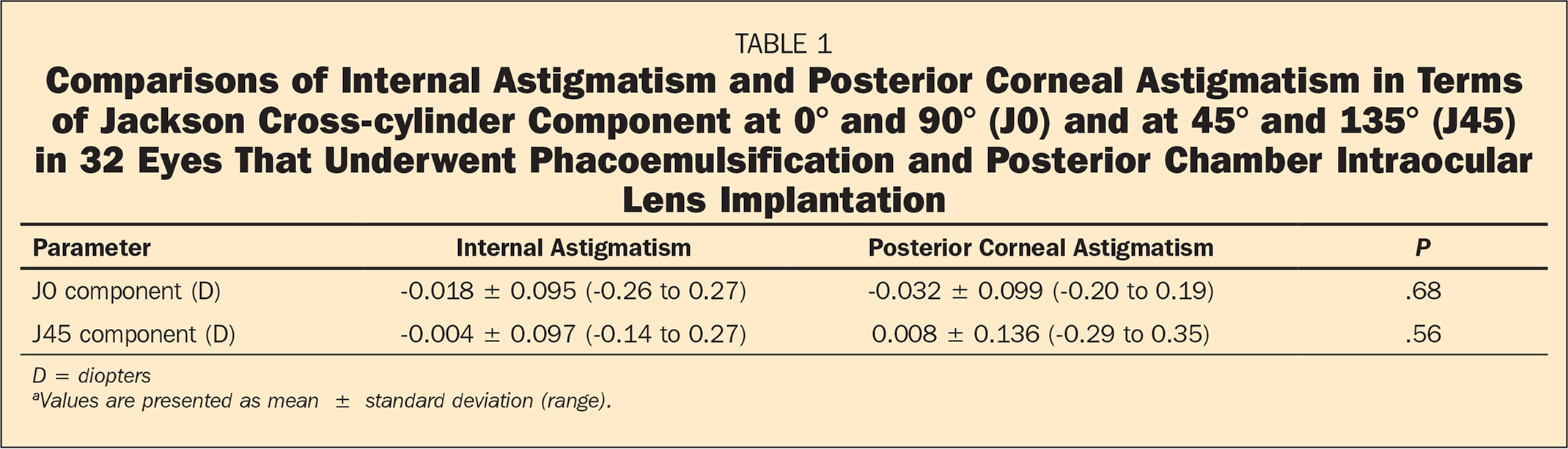 Comparisons of Internal Astigmatism and Posterior Corneal Astigmatism in Terms of Jackson Cross-cylinder Component at 0° and 90° (J0) and at 45° and 135° (J45) in 32 Eyes That Underwent Phacoemulsification and Posterior Chamber Intraocular Lens Implantation