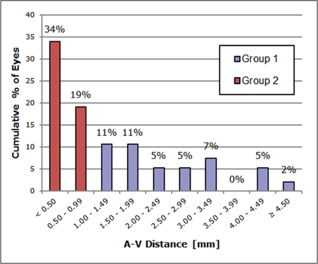 Preoperative distance between corneal apex and corneal vertex (A-V distance). group 1 = ≥ 1 mm A-V distance; group 2 = < 1 mm A-V distance