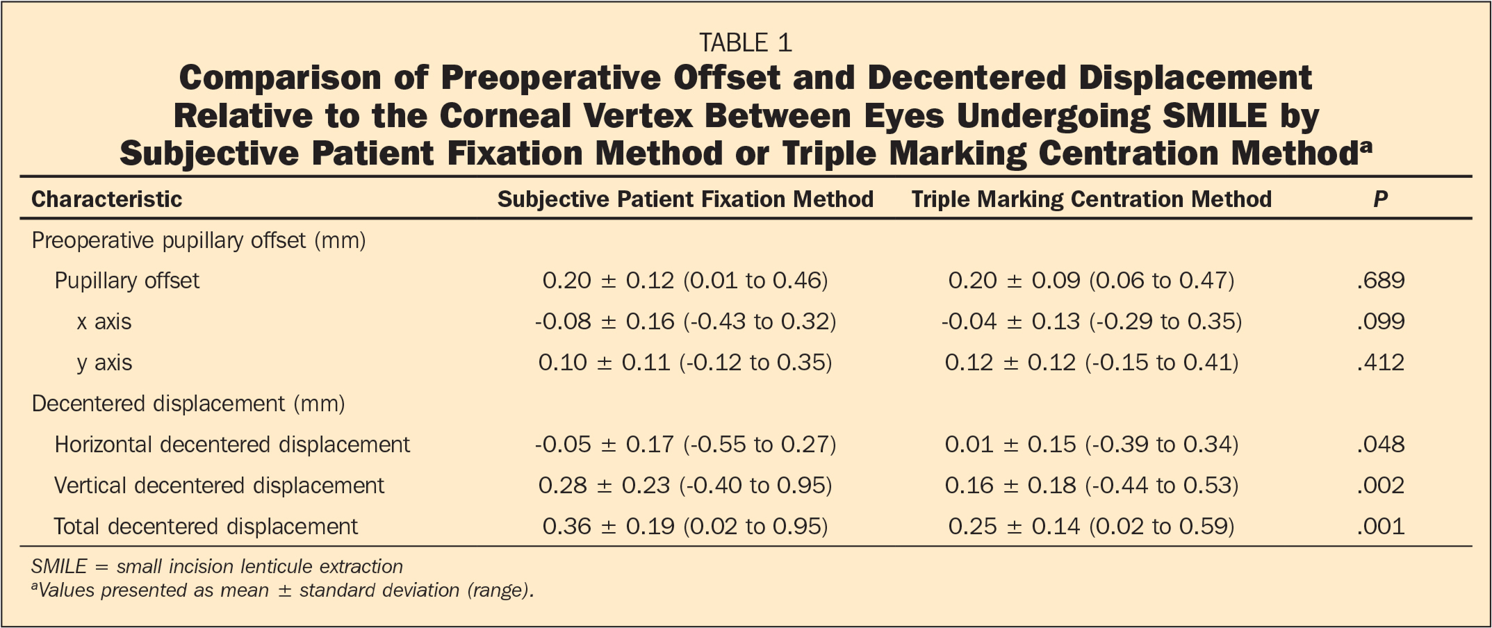 Comparison of Preoperative Offset and Decentered Displacement Relative to the Corneal Vertex Between Eyes Undergoing SMILE by Subjective Patient Fixation Method or Triple Marking Centration Methoda