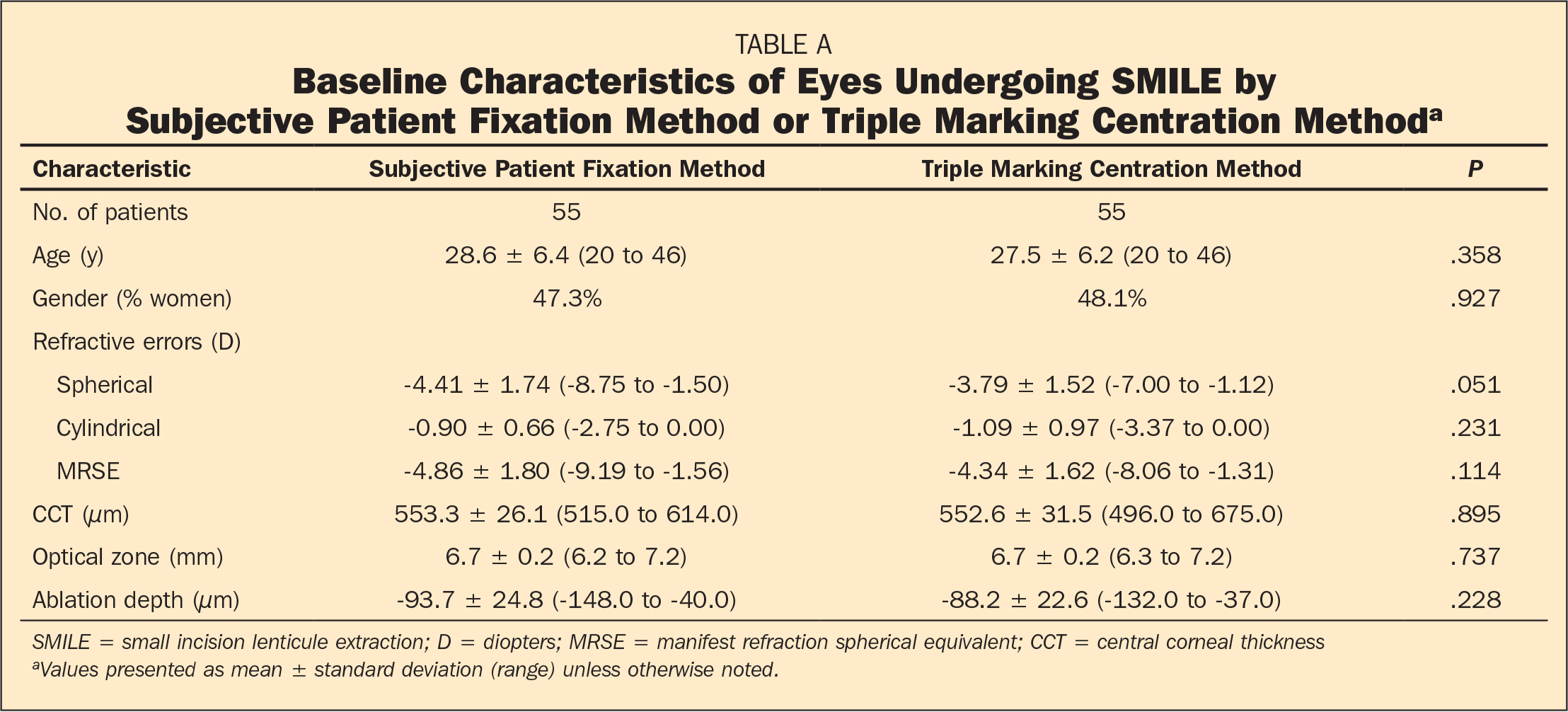 Baseline Characteristics of Eyes Undergoing SMILE by Subjective Patient Fixation Method or Triple Marking Centration Methoda