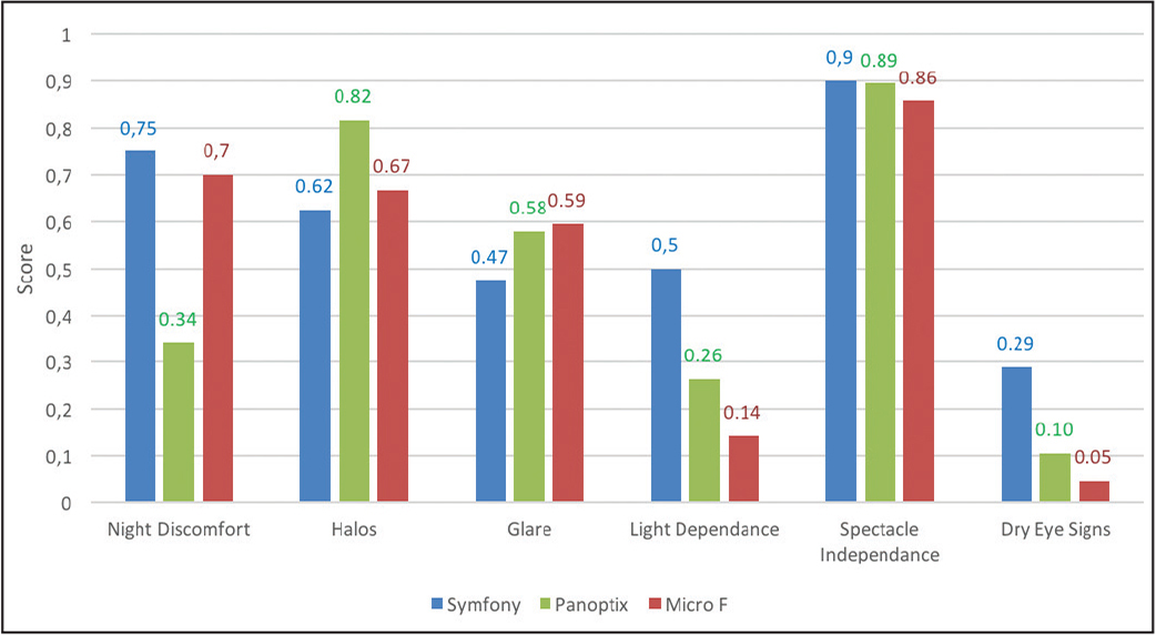 Mean score for all functional symptoms reported in the questionnaire for the three intraocular lenses: FineVision Micro F (PhysIOL SA, Liège, Belgium), AcrySof IQ PanOptix (Alcon Laboratories, Inc., Fort Worth, TX), and TECNIS Symfony (Abbott Medical Optics, Inc., Abbott Park, IL).