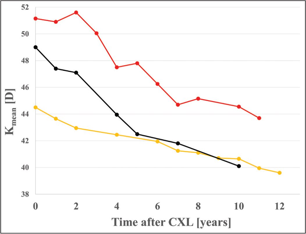 Temporal evolution of average keratometry (Kmean) after corneal cross-linking (CXL) of all 3 cases (yellow: case 1; black: case 2; red: case 3). The decreases of Kmean are linear indicating a process without apparent end. D = diopters