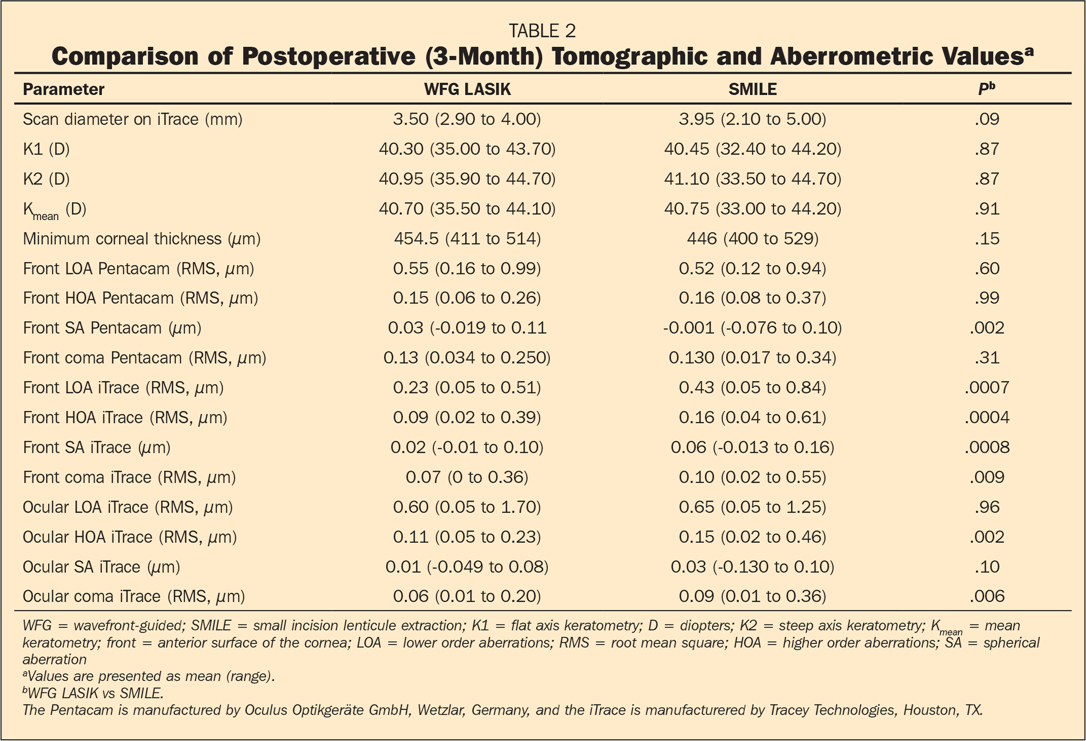 Comparison of Postoperative (3-Month) Tomographic and Aberrometric Valuesa