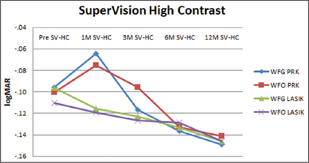 Super Vision Test (Precision Vision, LaSalle, IL) high contrast (SV-HC) of treatment groups over time. A decrease in logMAR value indicates improvement. WFG = wavefront-guided; WFO = wavefront-optimized; PRK = photorefractive keratectomy
