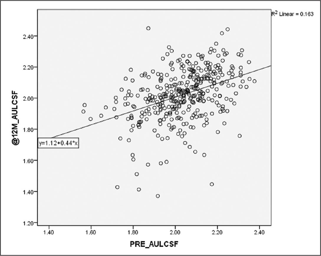 The relationship between 12-month and preoperative area under the log contrast sensitivity function (AULCSF).