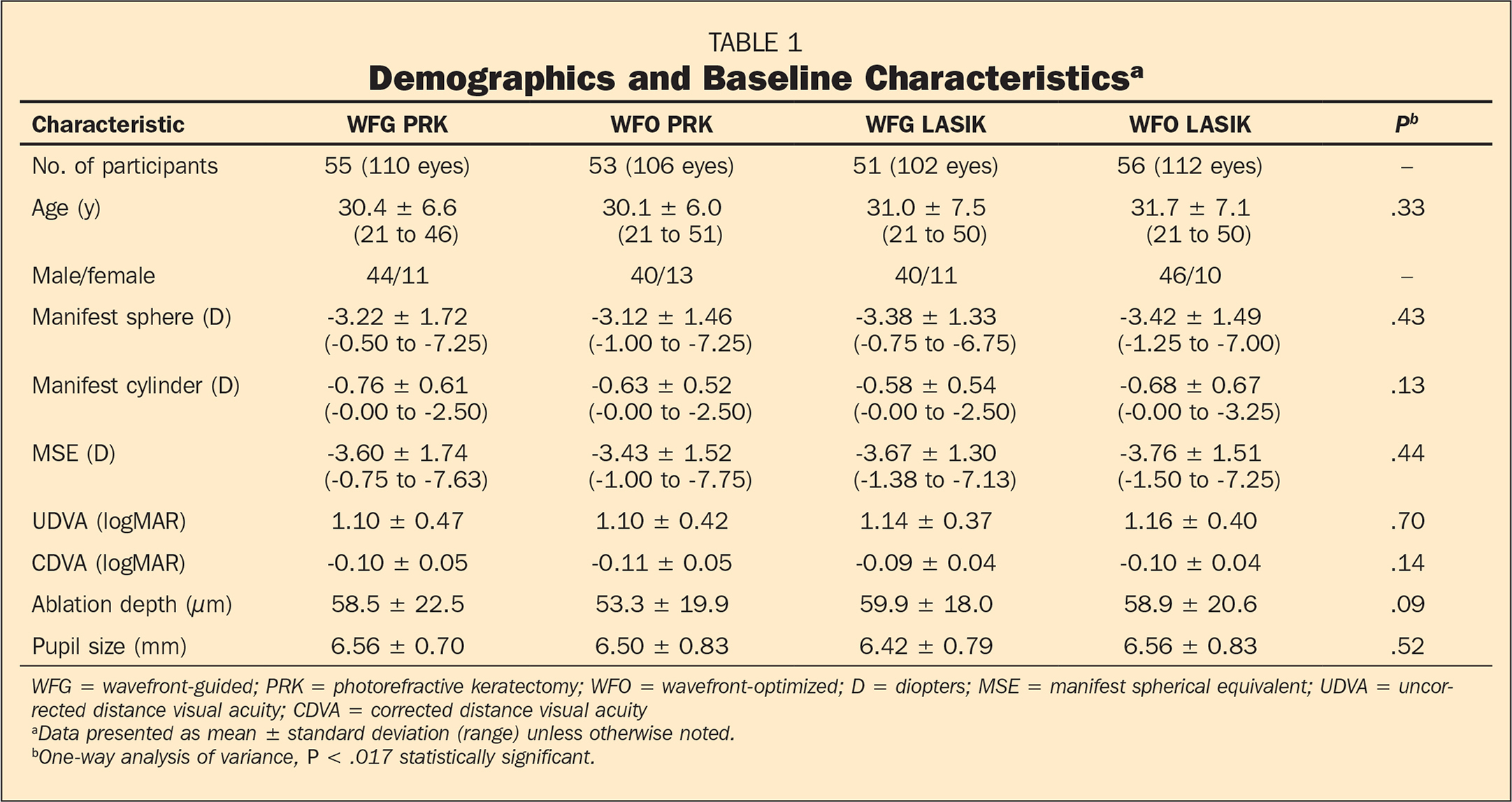 Demographics and Baseline Characteristicsa