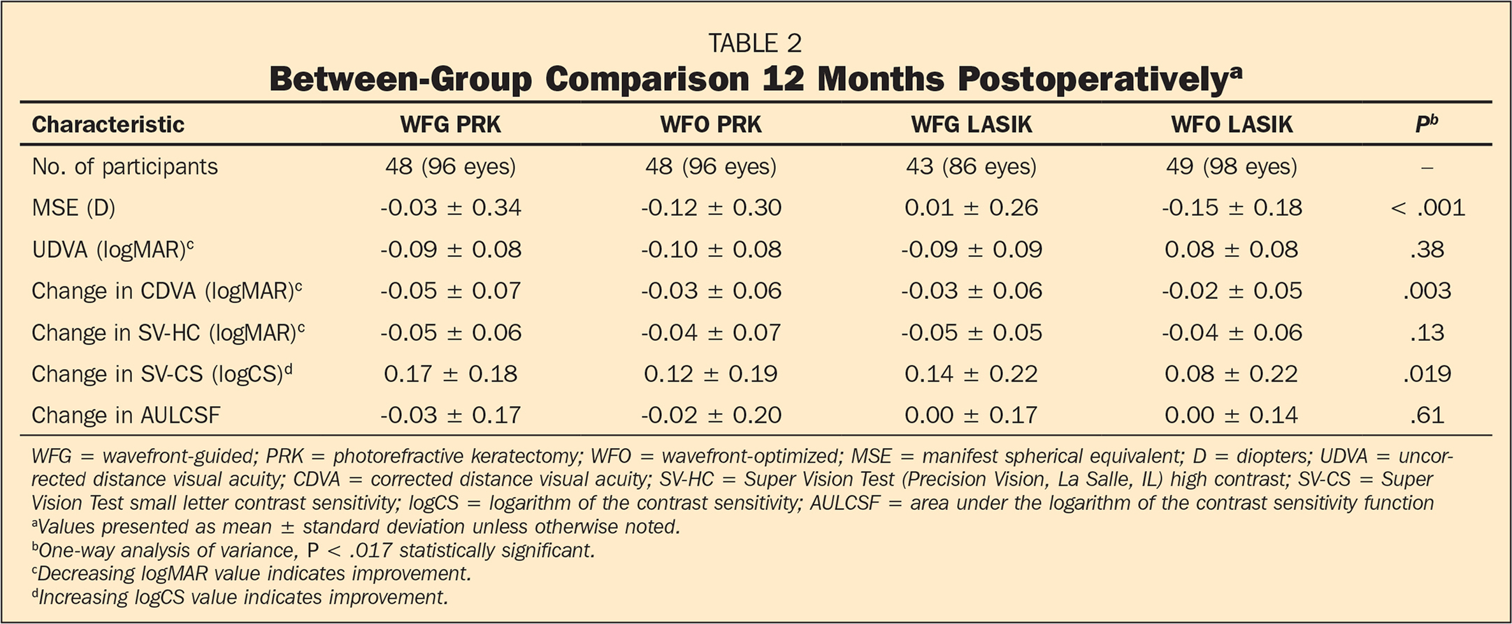 Between-Group Comparison 12 Months Postoperativelya