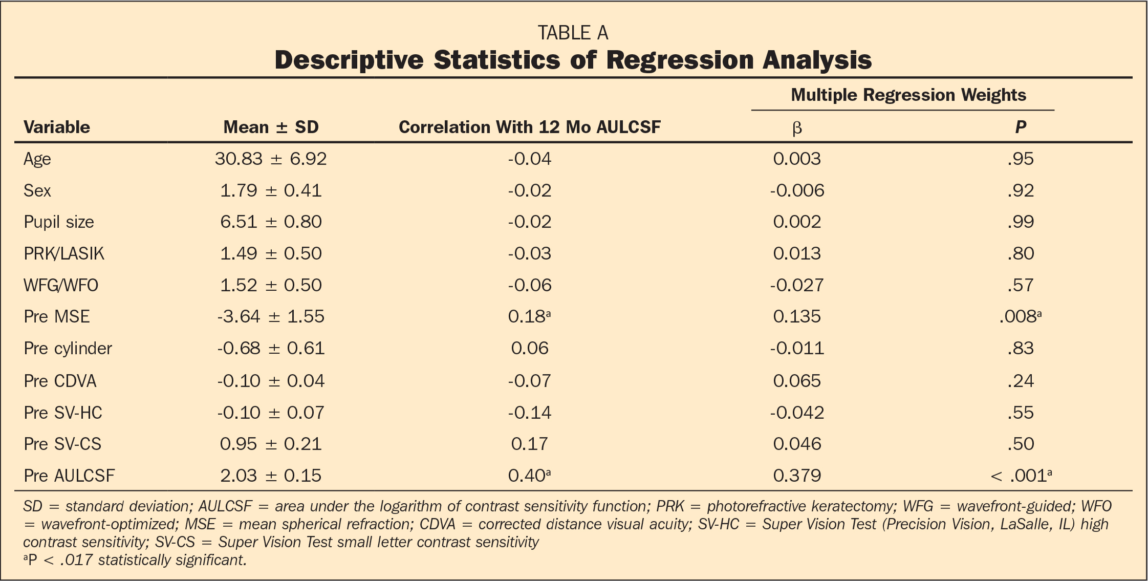 Descriptive Statistics of Regression Analysis