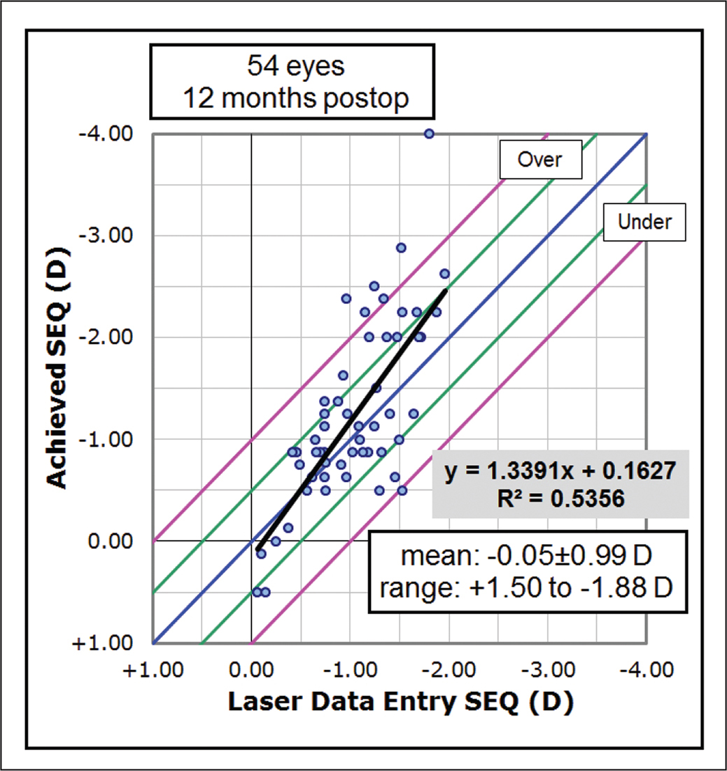 Scatter plot of the laser data entry spherical equivalent refraction (SEQ) against the achieved SEQ. D = diopters