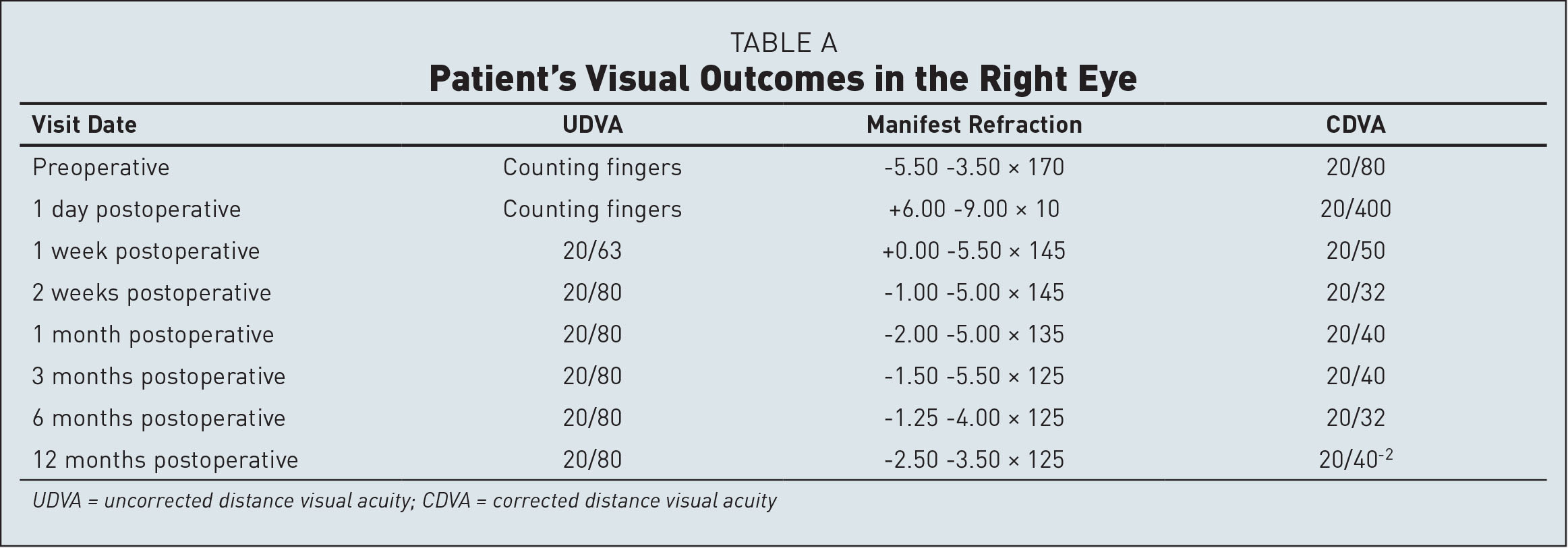 Patient's Visual Outcomes in the Right Eye