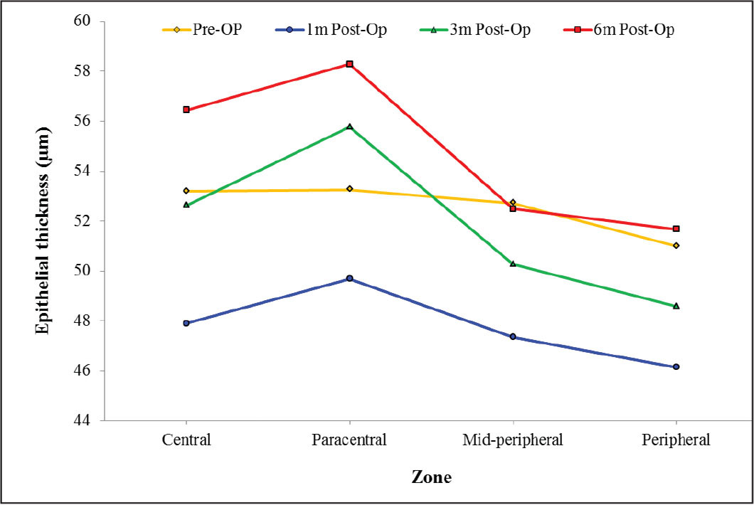 Line chart of mean epithelial thickness in the central (2 mm), paracentral (2 to 5 mm), midperipheral (5 to 7 mm), and peripheral (7 to 9 mm) zones separately before and after photorefractive keratectomy (n = 52 eyes).
