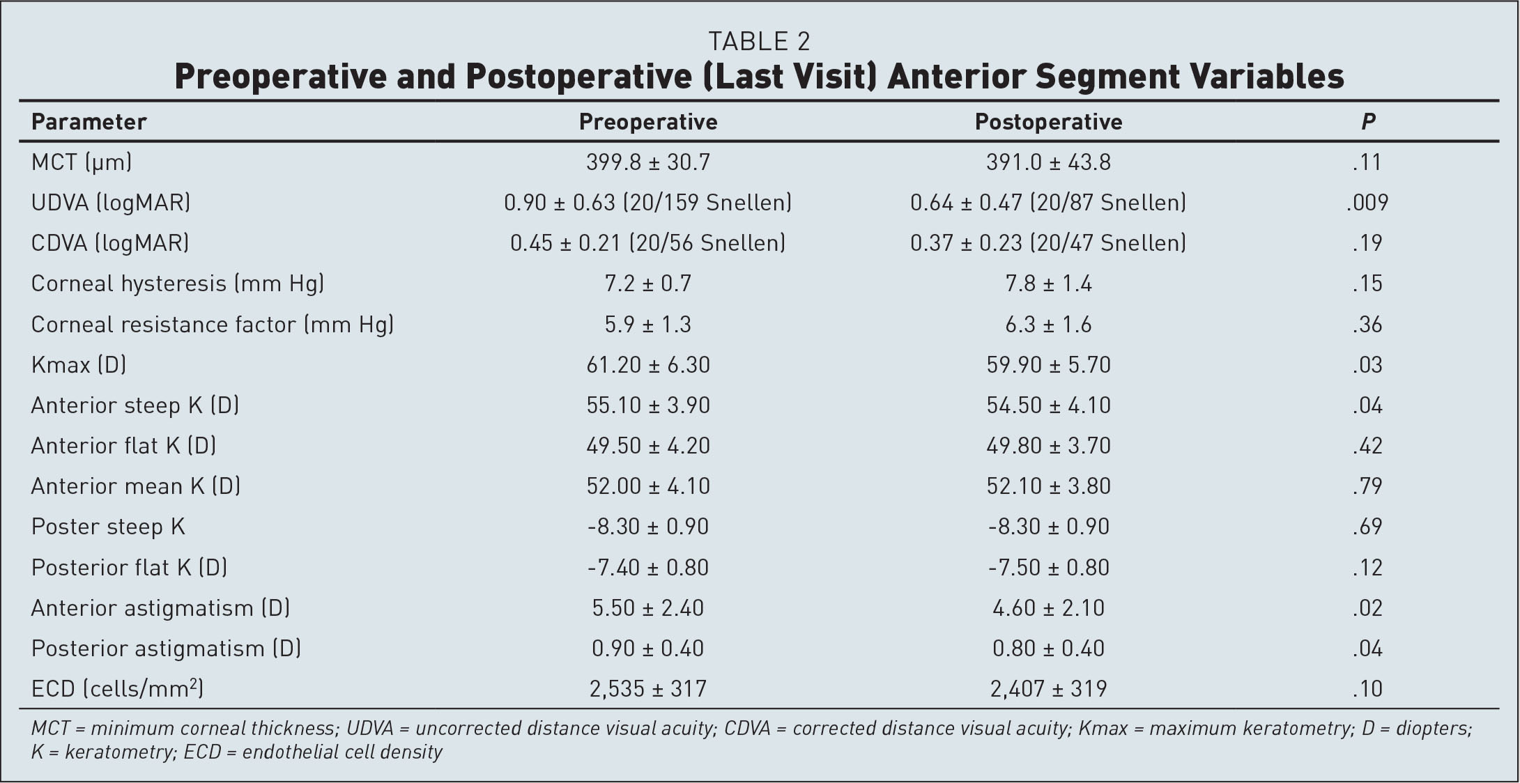 Preoperative and Postoperative (Last Visit) Anterior Segment Variables