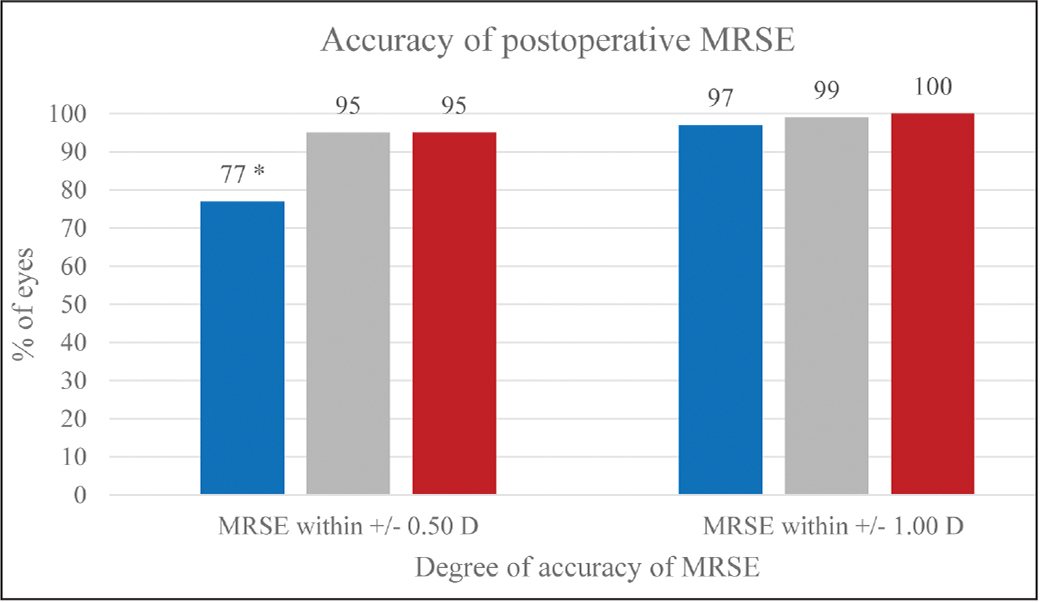 Percentage of eyes that achieved within ±0.50 and ±1.00 diopters (D) of attempted mean refractive spherical equivalent (MRSE) at 12 months. Visian Toric Implantable Collamer Lens (STAAR Surgical, Monrovia, CA) (Toric ICL) had a significantly lower percentage of eyes within ±0.50 D compared to small incision lenticule extraction (SMILE) and topography-guided laser in situ keratomileusis (TG-LASIK) (P < .001).