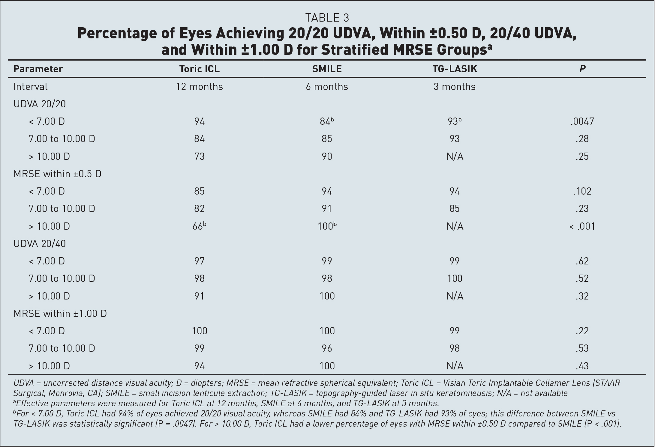 Percentage of Eyes Achieving 20/20 UDVA, Within ±0.50 D, 20/40 UDVA, and Within ±1.00 D for Stratified MRSE Groupsa