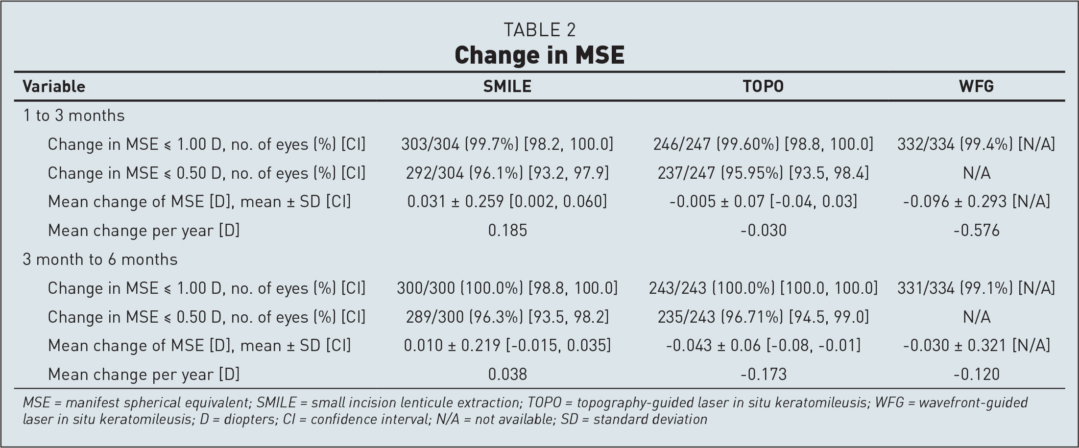 Change in MSE