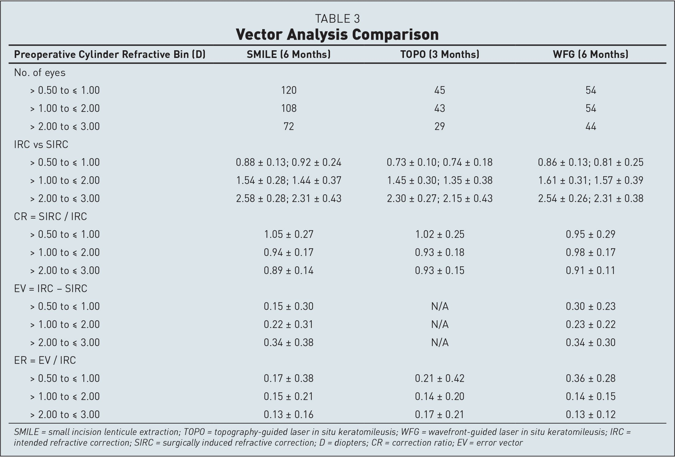 Vector Analysis Comparison