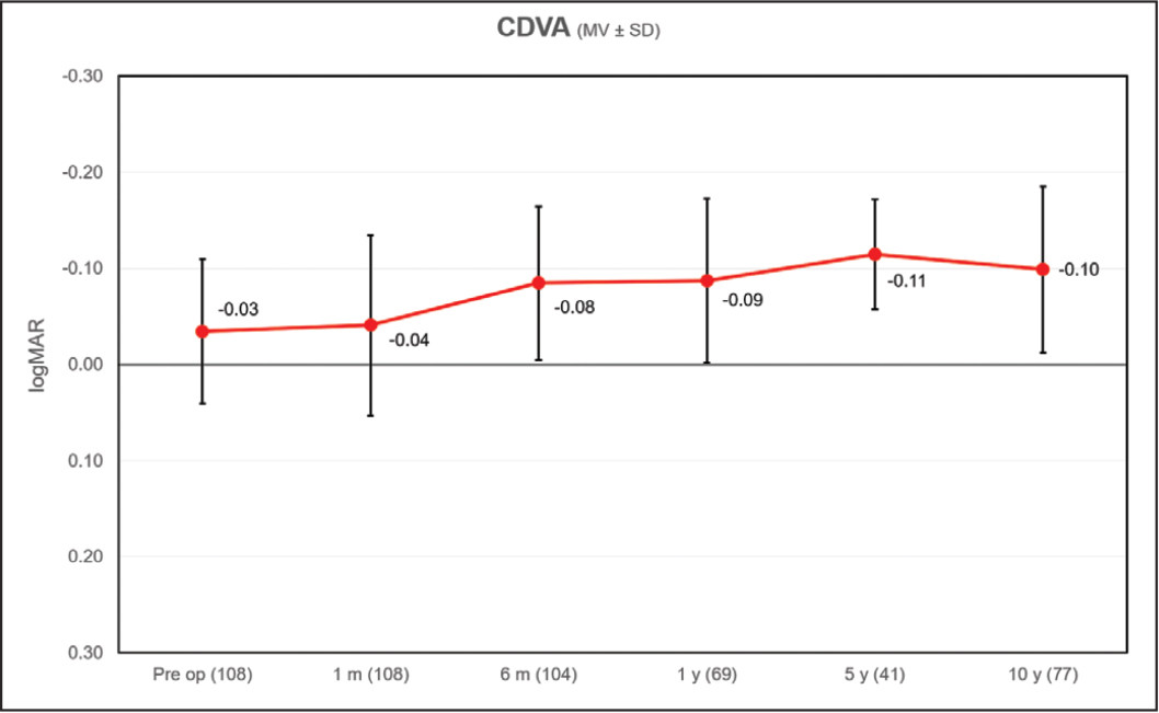 Corrected distance visual acuity (CDVA) 10 years after femtosecond lenticule extraction shown in logMAR units.