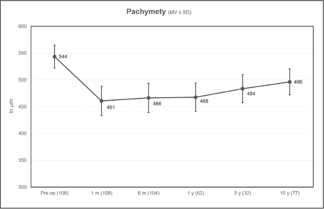 Pachymetry of the eyes treated in 2006–2007 at the 10-year follow-up.