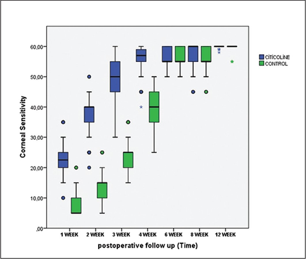 Box plot shows the mean and standard deviation values of corneal sensitivity data from the citicoline and control groups at 1, 4, 8, and 12 weeks.