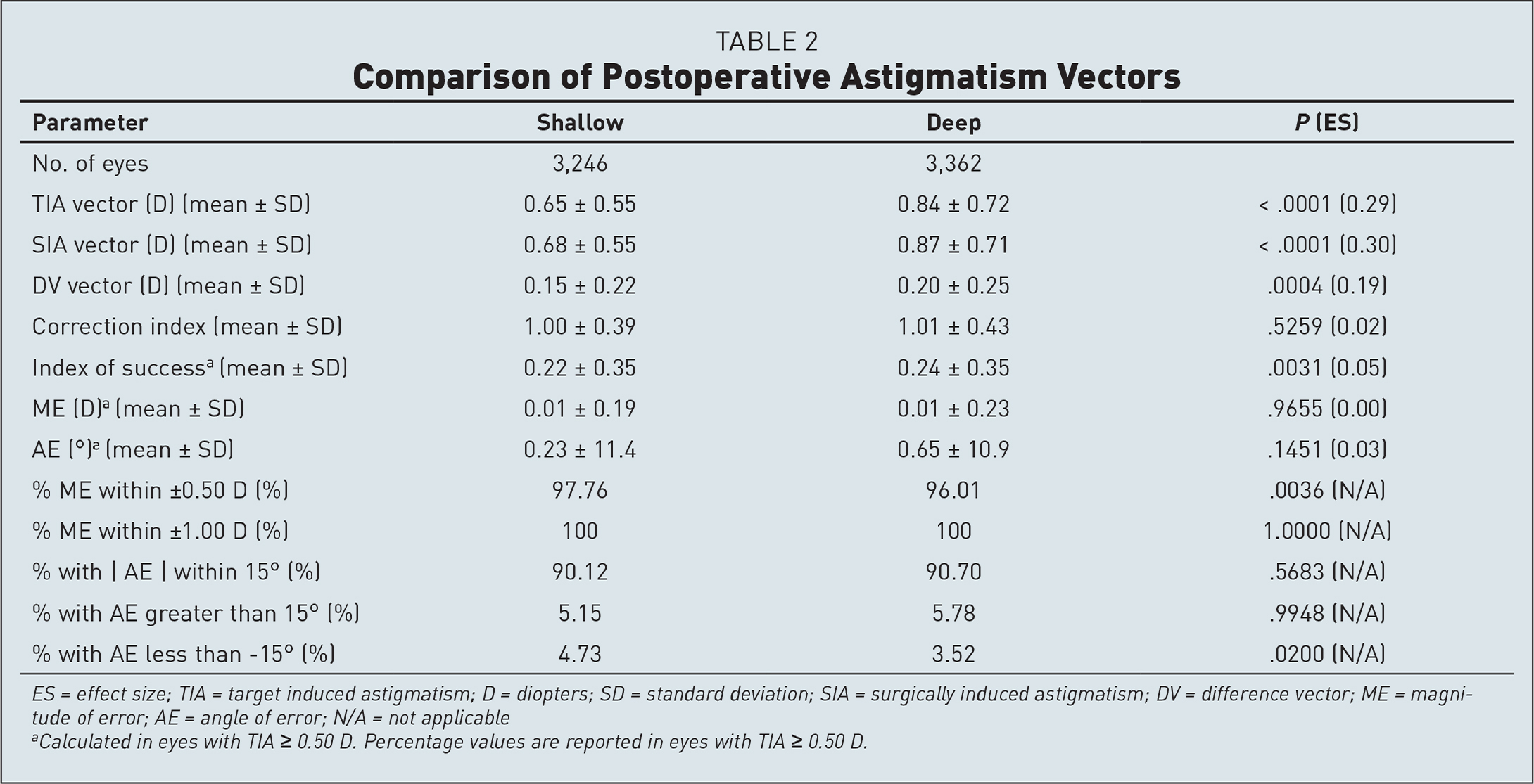 Comparison of Postoperative Astigmatism Vectors