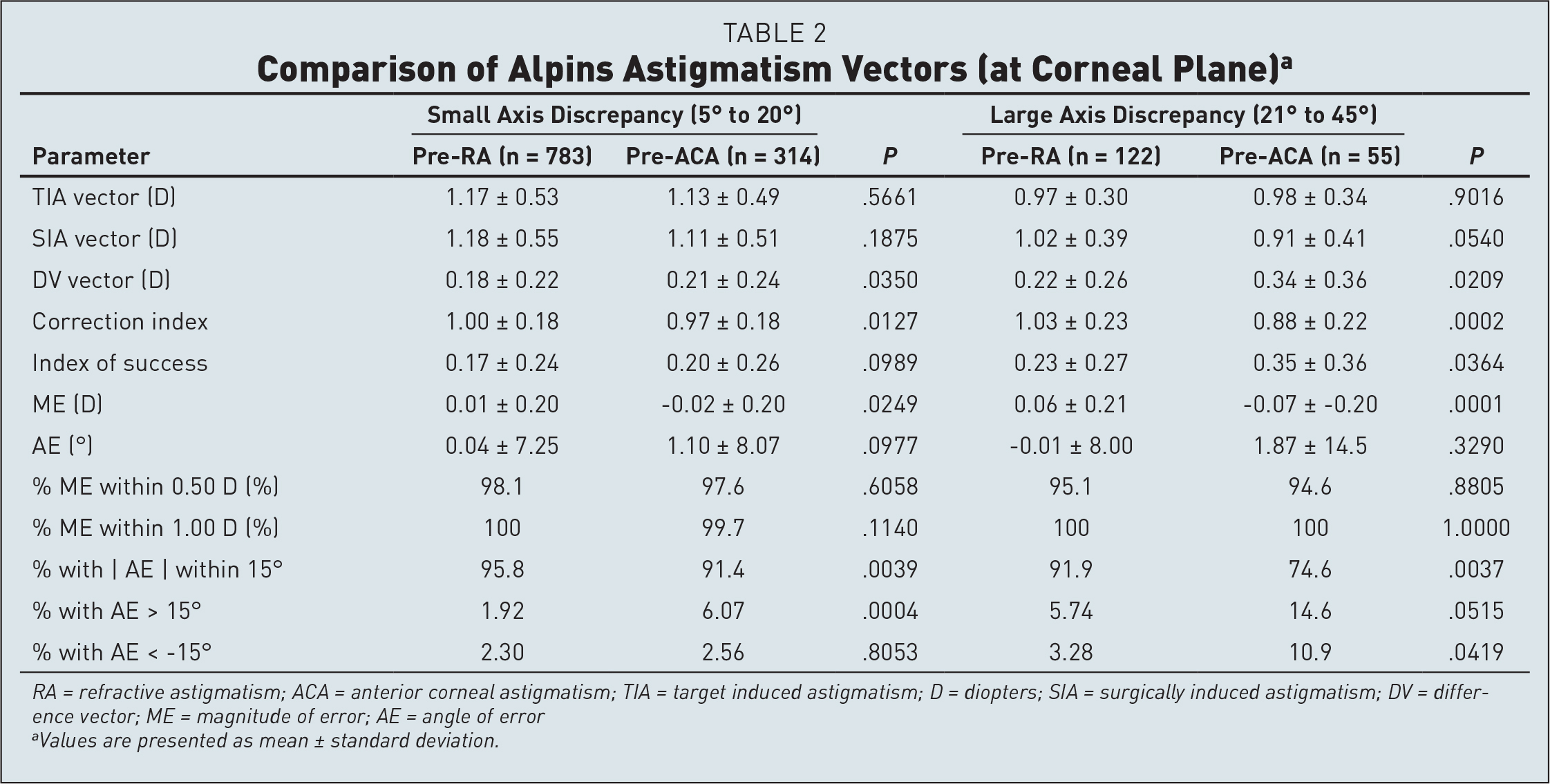 Comparison of Alpins Astigmatism Vectors (at Corneal Plane)a