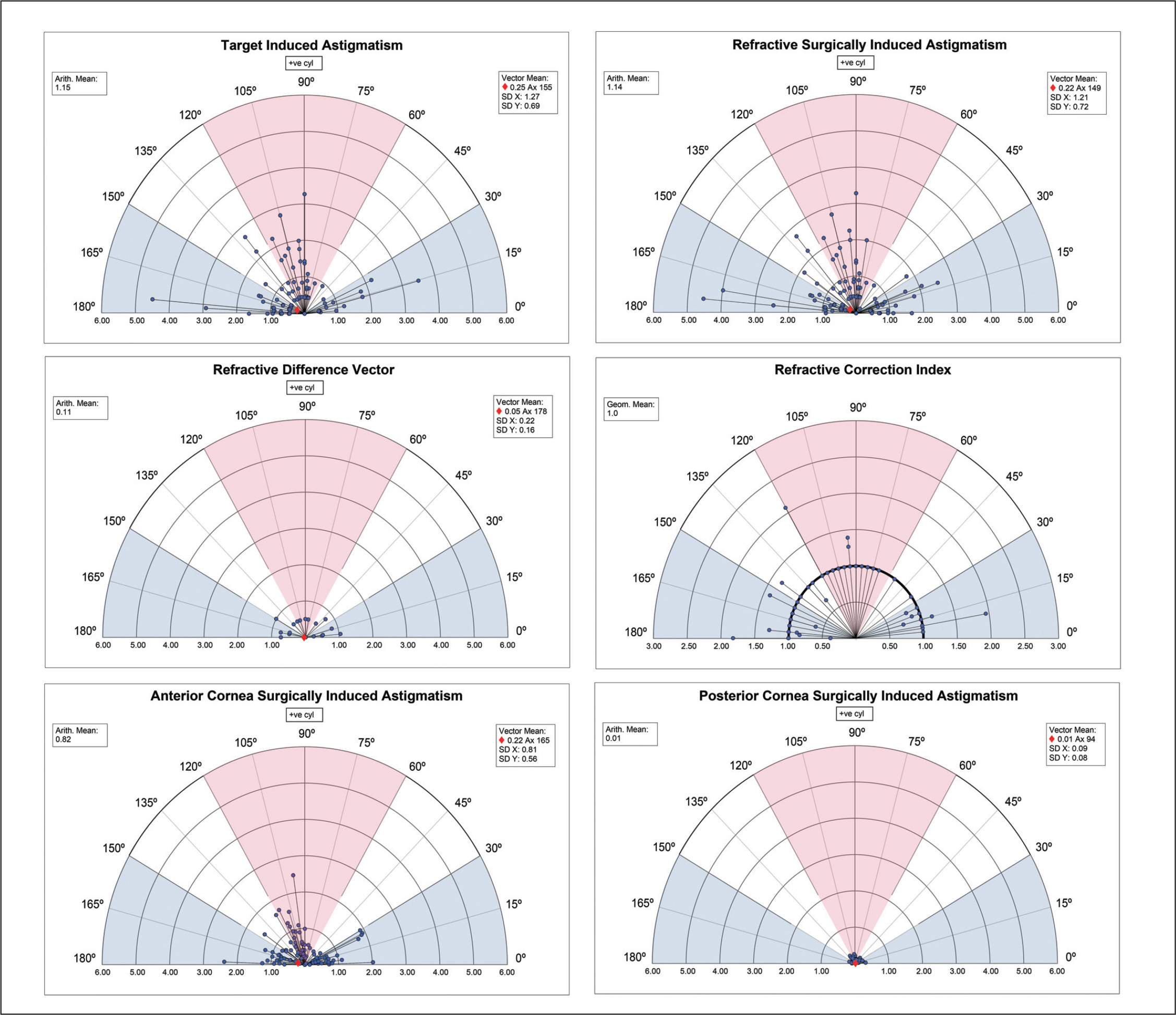 Standard single plots for reporting the target induced astigmatism vector (top left), the refractive surgically induced astigmatism vector (top right), the refractive difference vector (middle left), and the refractive correction index (middle right). Corneal surgically induced astigmatism is also represented for anterior cornea (bottom left) and posterior cornea (bottom right).