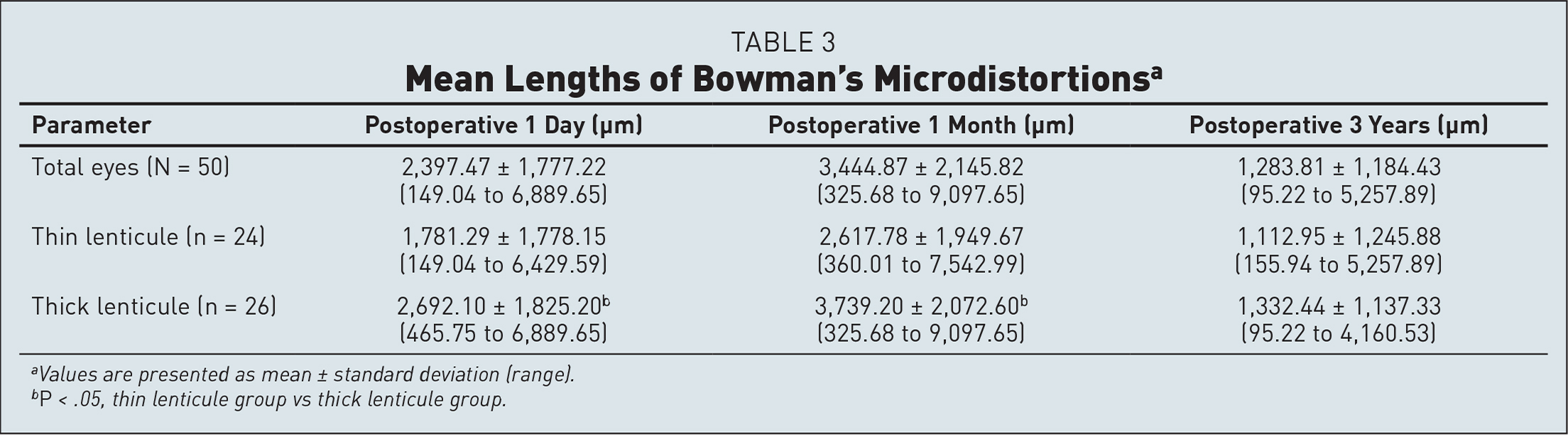 Mean Lengths of Bowman's Microdistortionsa