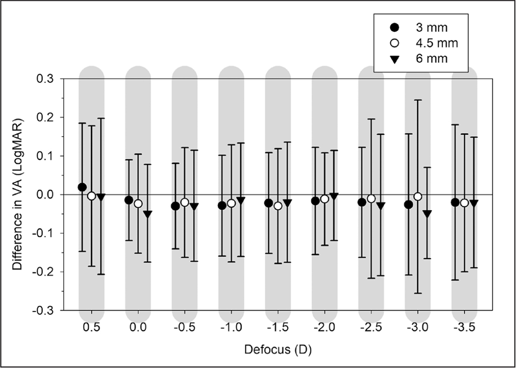Mean intersubject visual acuity (VA) differences of baseline (no lens-HOA) and natural (Nat) conditions, calculated as natural condition minus baseline, as a function of defocus values through the trifocal diffractive profile. Positive values mean better VA in the baseline condition. Errors bars are the 95% limits of agreement.