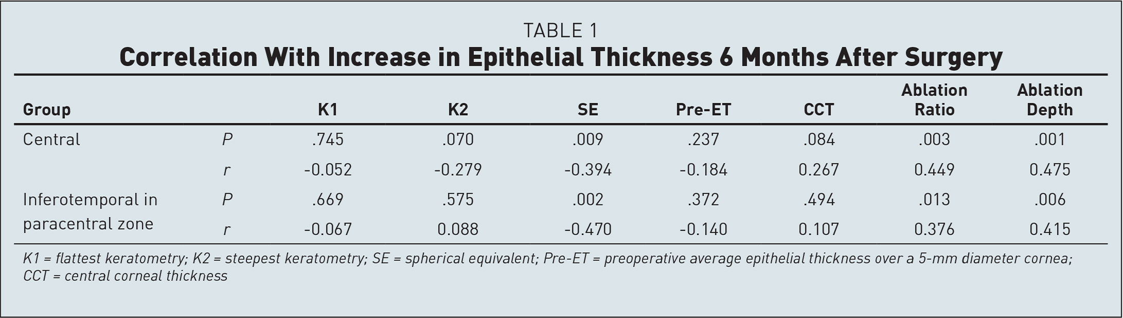 Correlation With Increase in Epithelial Thickness 6 Months After Surgery