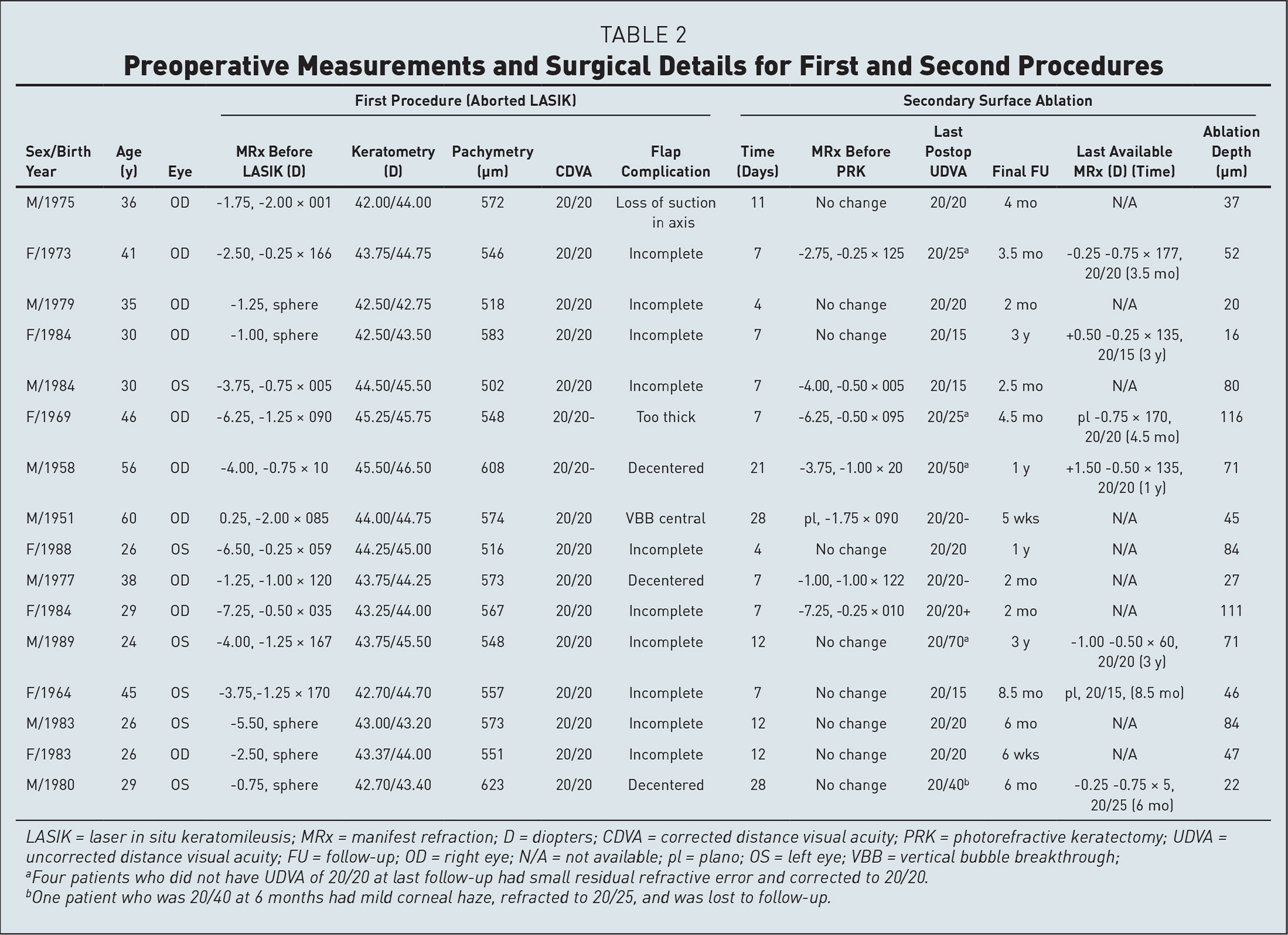 Preoperative Measurements and Surgical Details for First and Second Procedures