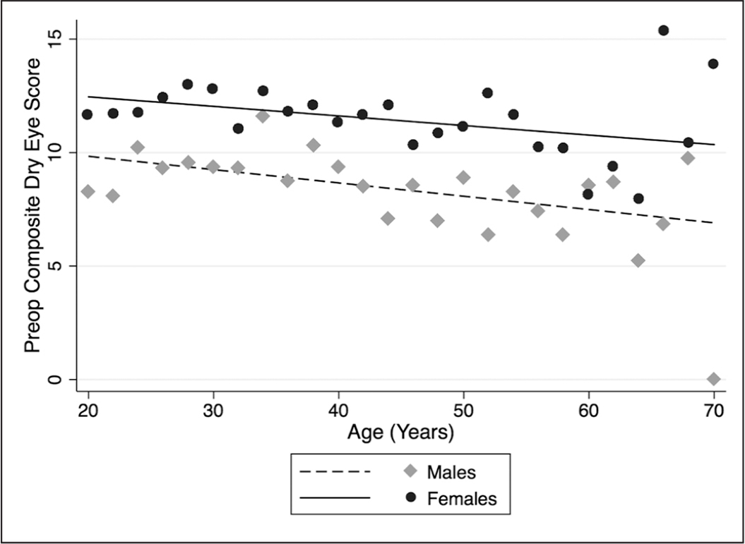 Relationship between age, gender, and preoperative dry eye score. The scattergram shows the mean preoperative composite dry eye score in 2-year age intervals for men and women. The solid line (men) and dashed line (women) represent the linear regression.