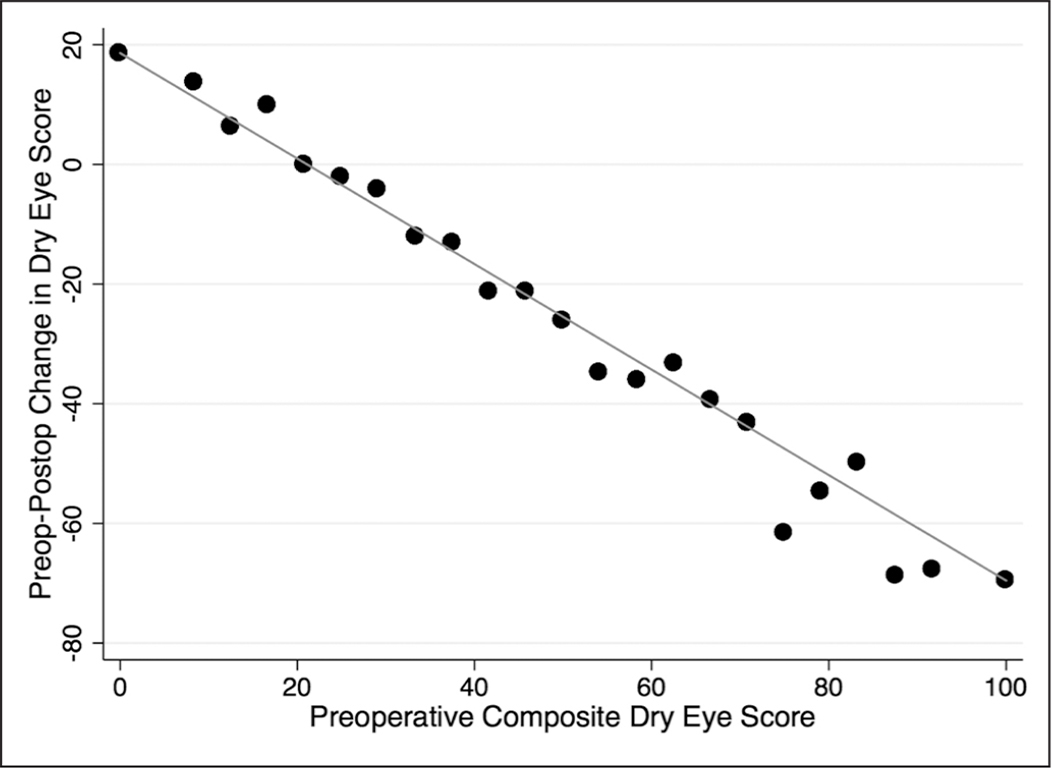 Relationship between the preoperative dry eye composite score and the change in the preoperative to postoperative dry eye score. Each marker represents the average change from preoperative to postoperative for patients with the corresponding preoperative composite score. The line is the linear regression for the correlation between the preoperative composite dry eye score and the change from preoperative to postoperative for all patients.