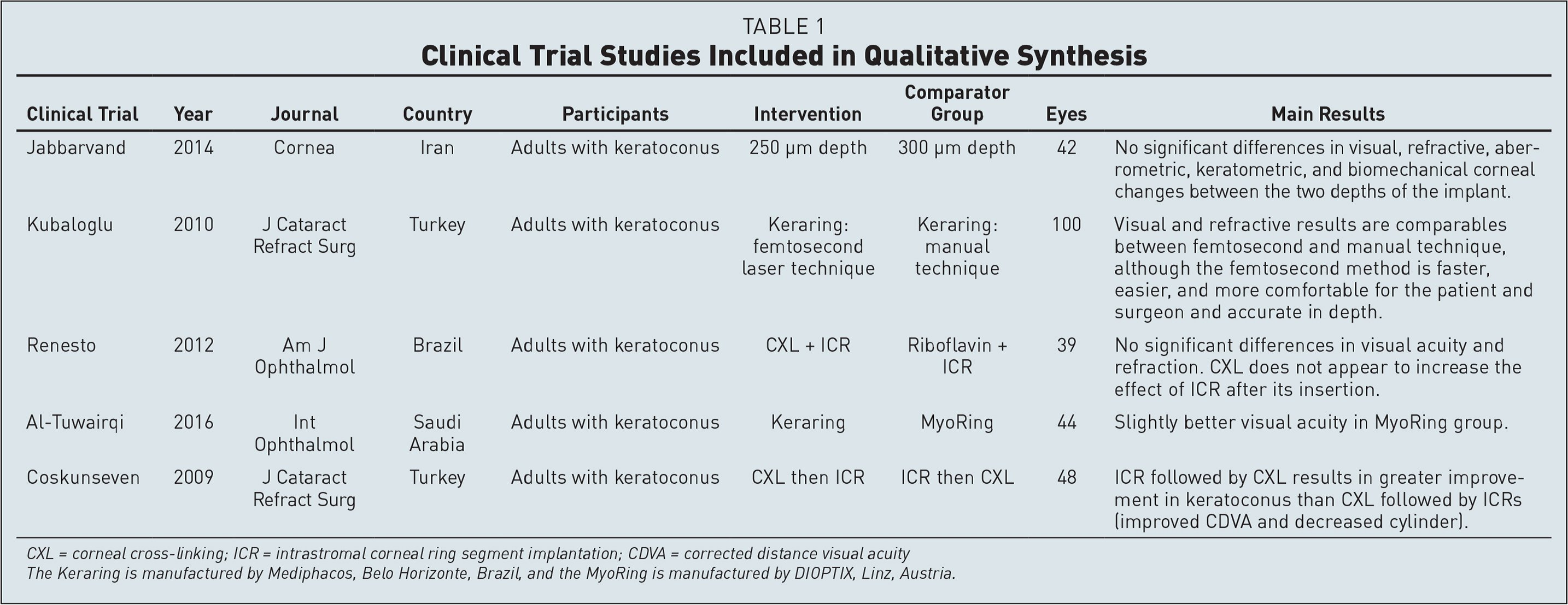 Clinical Trial Studies Included in Qualitative Synthesis