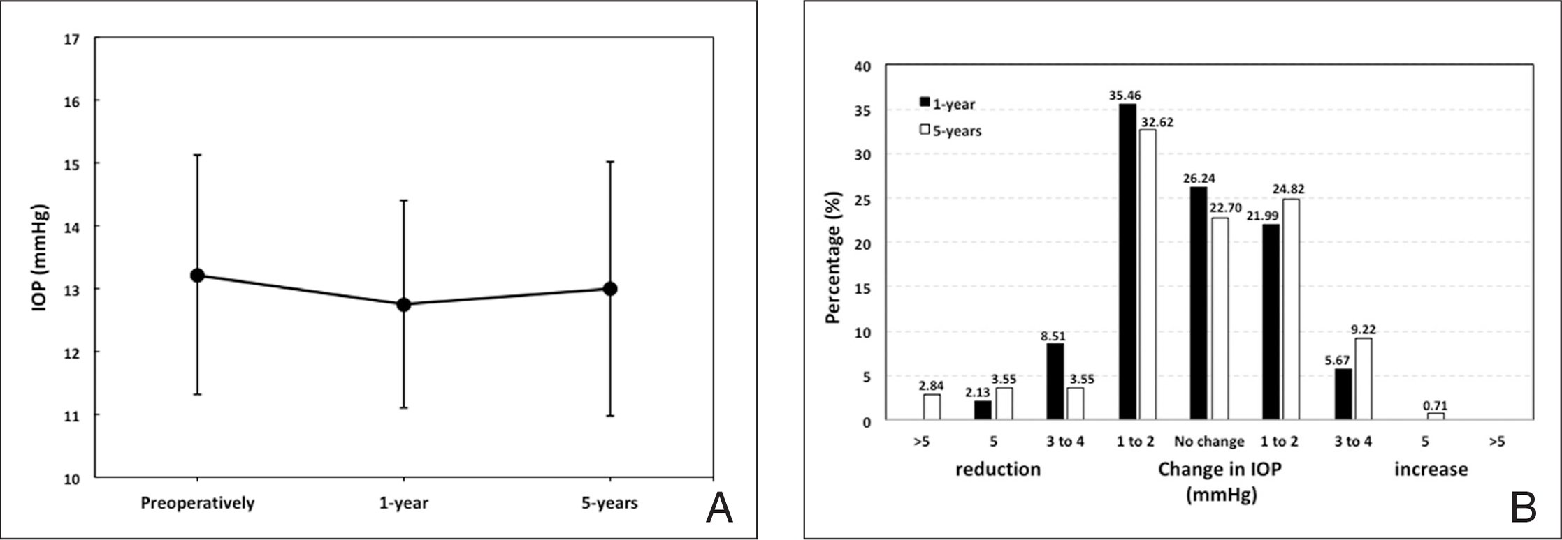 (A) Evolution of the mean intraocular pressure (IOP) (mm Hg) for the whole follow-up period. Errors bars represent the standard deviation. (B) Postoperative changes in IOP (mm Hg) at 1 and 5 years postoperatively.