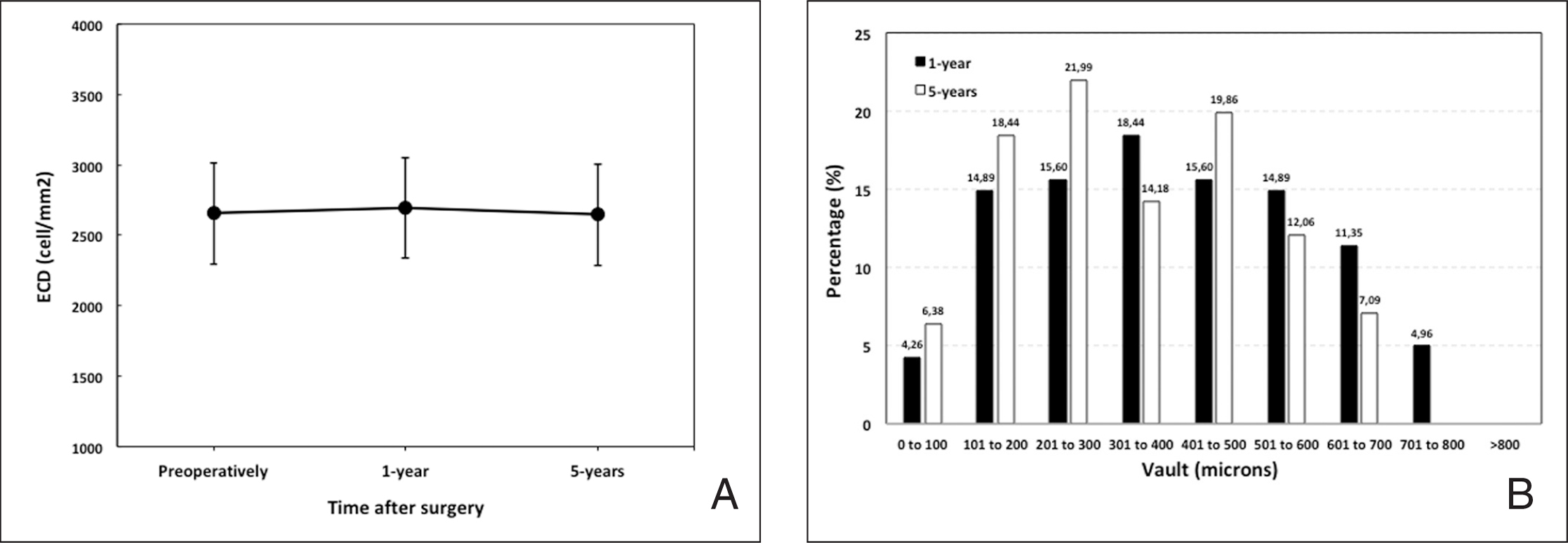 (A) Evolution of the mean endothelial cell density (ECD) (cells/mm2), for the whole follow-up period. Errors bars represent the standard deviation. (B) Distribution of eyes according to the vault (µm), at 1 and 5 years postoperatively.