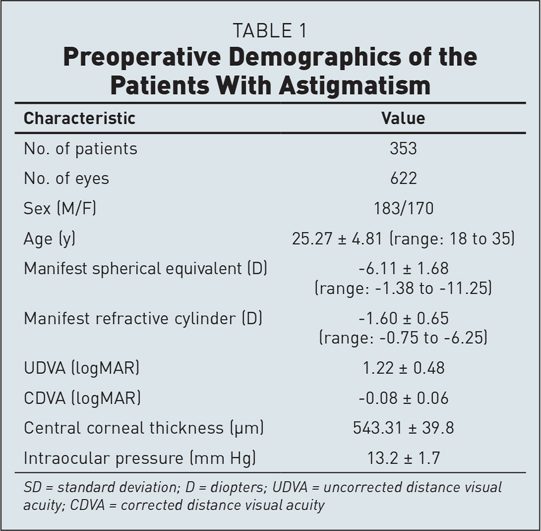 Preoperative Demographics of the Patients With Astigmatism