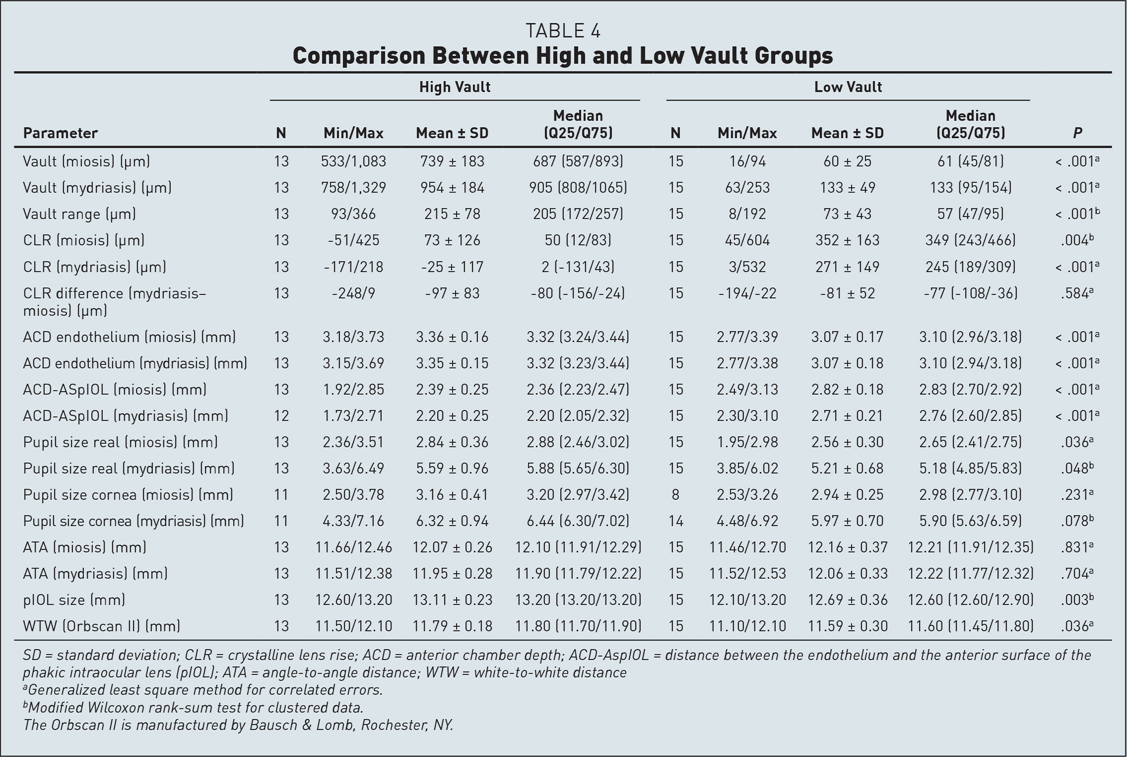 Comparison Between High and Low Vault Groups