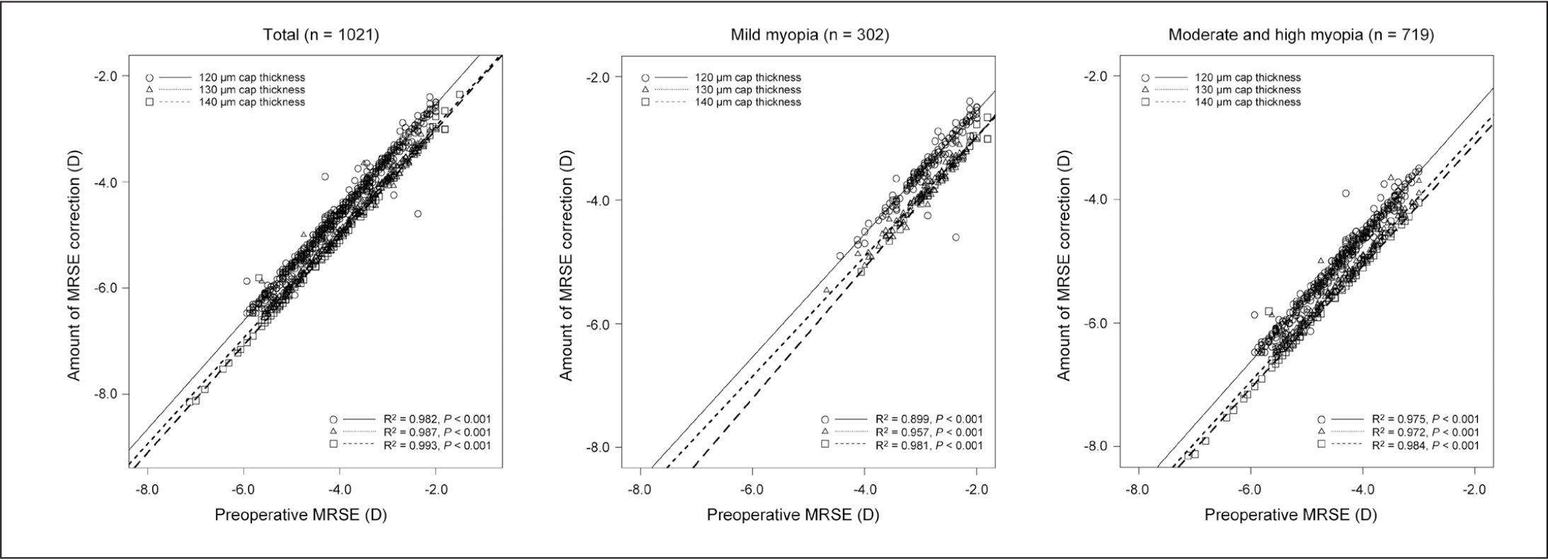 Relationships between the amount of manifest refraction spherical equivalent (MRSE) and preoperative MRSE in the 120, 130, and 140 μm cap thickness groups according to the degree of myopia. D = diopters