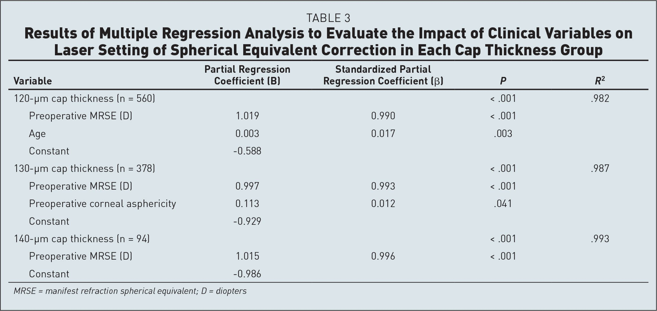 Results of Multiple Regression Analysis to Evaluate the Impact of Clinical Variables on Laser Setting of Spherical Equivalent Correction in Each Cap Thickness Group