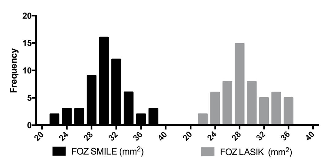 Distribution of the functional optical zone (FOZ) in small incision lenticule extraction (SMILE) and laser-assisted in situ keratomileusis (LASIK) for patients treated with a programmed optical zone of 6.5 mm.