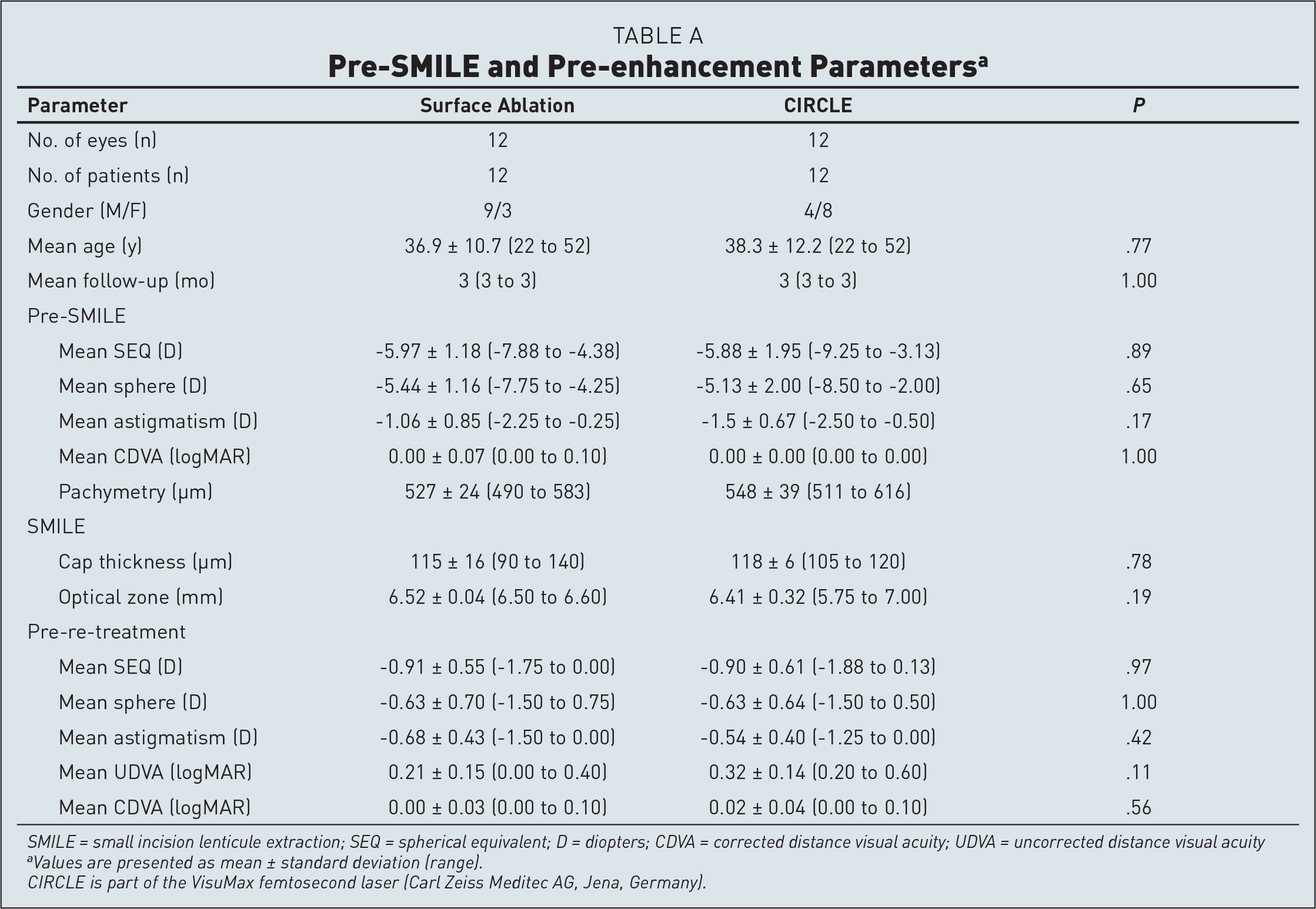 Pre-SMILE and Pre-enhancement Parametersa