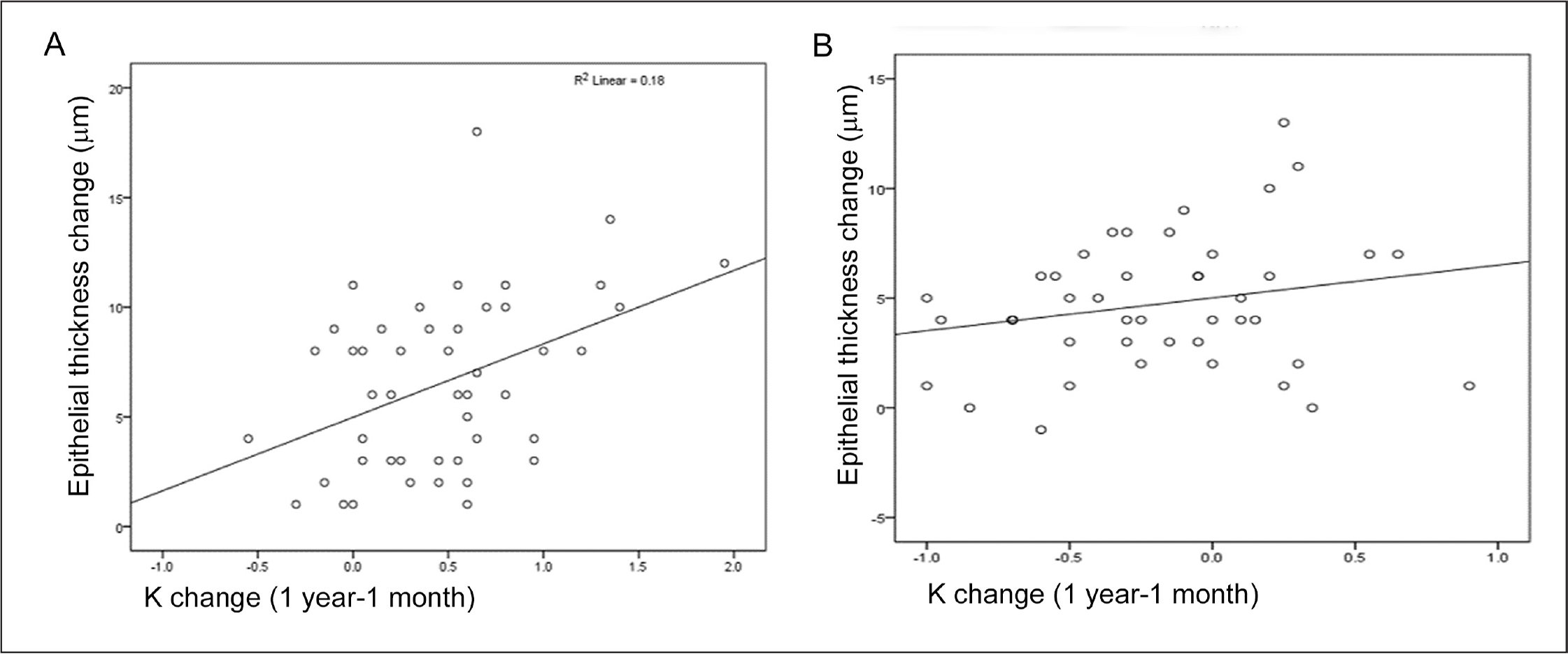 Association between change in epithelial thickness and keratometry (K) following transepithelial photorefractive keratectomy (TPRK) or TPRK with corneal cross-linking (TPRK-CXL). (A) In the TPRK group, change in epithelial thickness showed a linear association with the observed change in keratometry from 1 month to 1 year, (B) whereas a linear association was not observed with the change in K in the TPRK-CXL group.