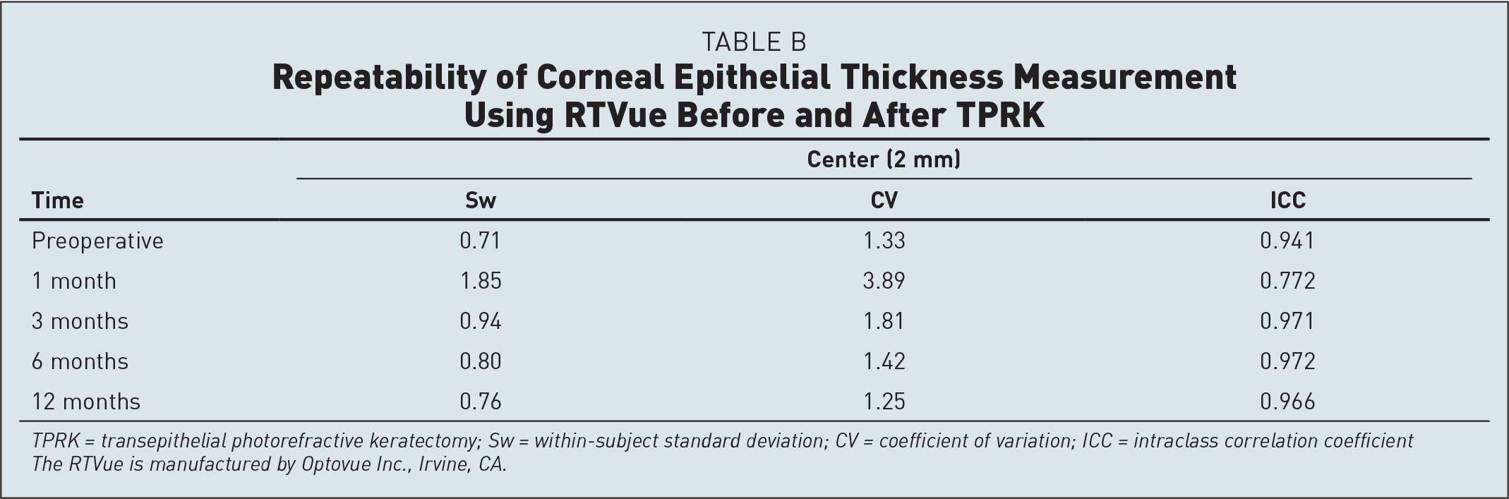 Repeatability of Corneal Epithelial Thickness Measurement Using RTVue Before and After TPRK