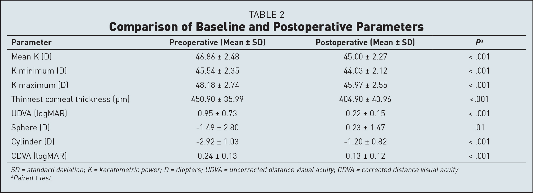 Comparison of Baseline and Postoperative Parameters