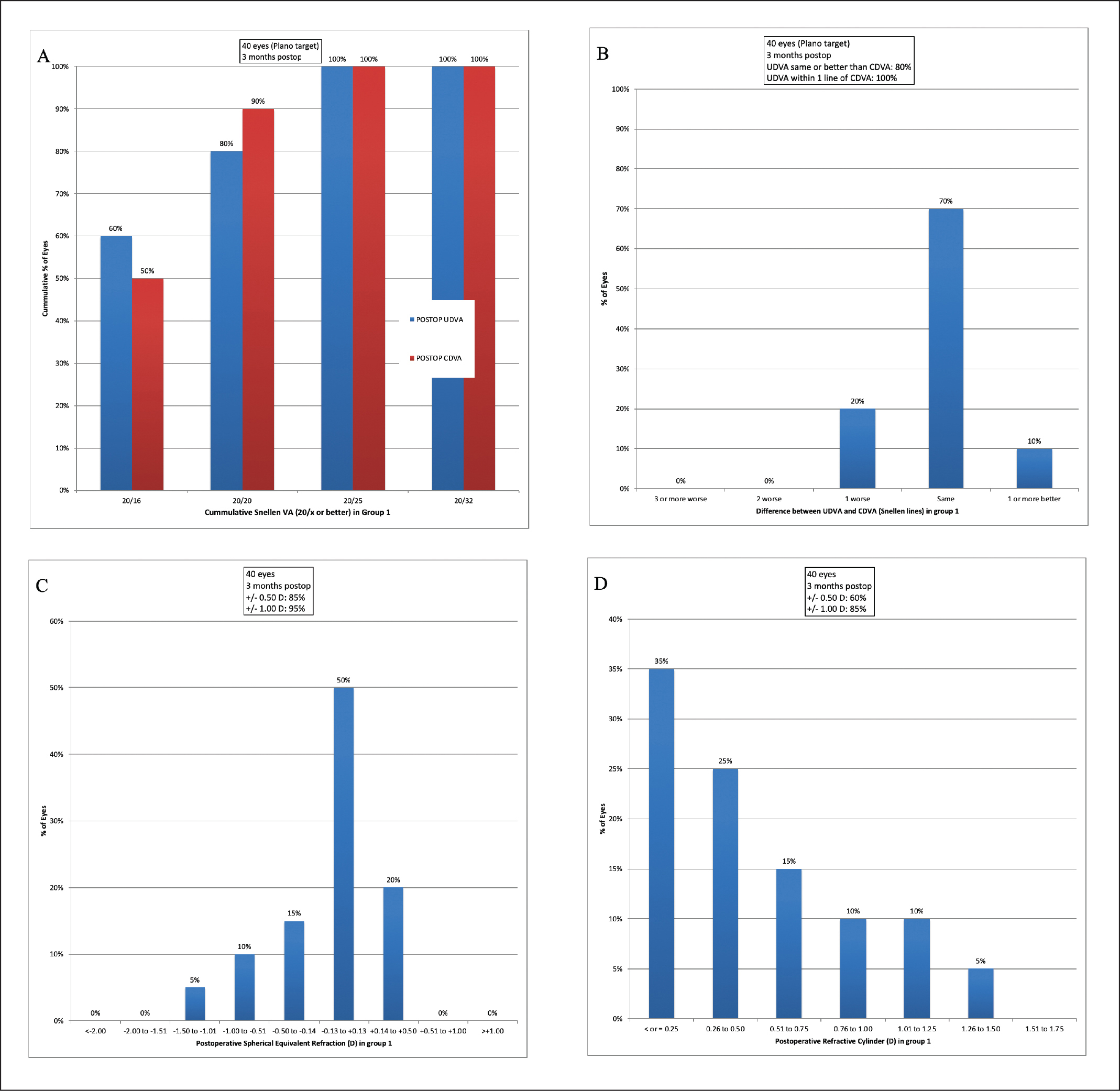 Standard graphs for lens-based refractive surgery of the extended depth of focus (EDOF) only group (binocular implantation of EDOF intraocular lens targeted emmetropia [AT LARA 829; Carl Zeiss Meditec, Jena, Germany]). UDVA = uncorrected distance visual acuity; CDVA = corrected distance visual acuity; D = diopters