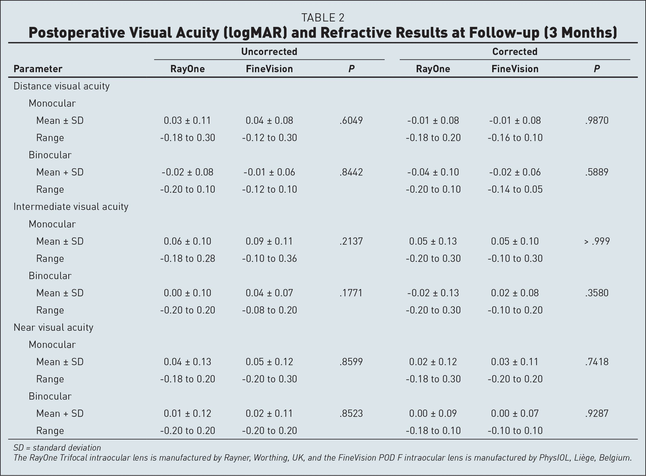 Postoperative Visual Acuity (logMAR) and Refractive Results at Follow-up (3 Months)