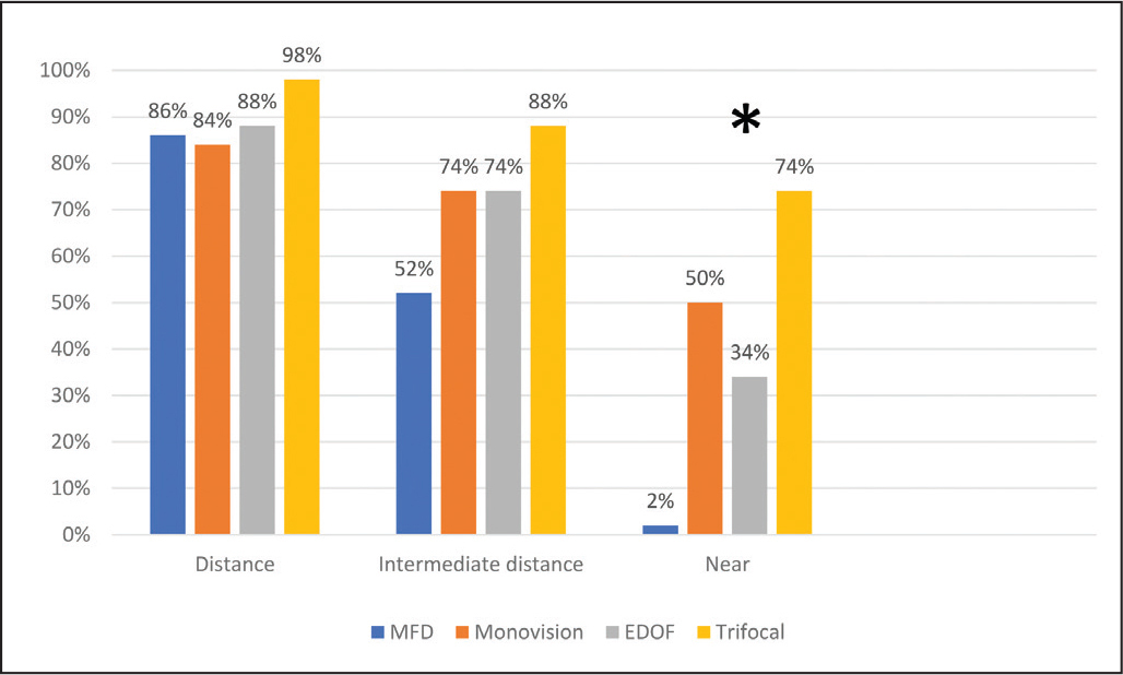 "The percentage of patients in each intraocular lens (IOL) group who rated their uncorrected visual acuity as ""excellent"" or ""good"" for distance, intermediate distance, and near. * P < .001. VA = visual acuity; MFD = monofocal IOL targeted for distance; EDOF = extended depth of focus IOL"